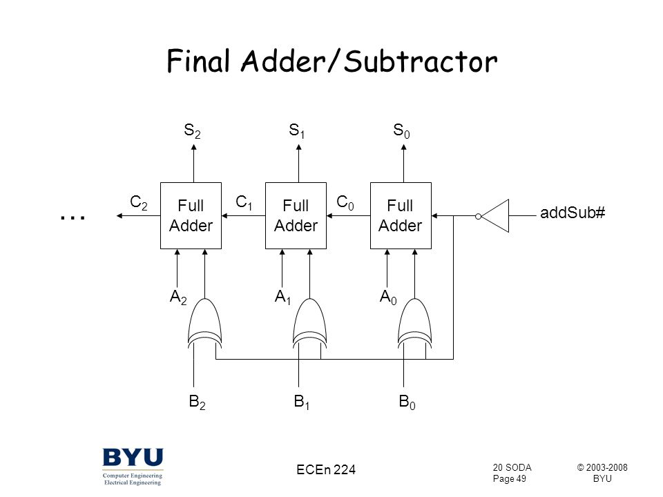 © 2003-2008 BYU 20 SODA Page 49 ECEn 224 Final Adder/Subtractor Full Adder A0A0 B0B0 S0S0 C0C0 addSub# Full Adder A1A1 B1B1 S1S1 C1C1 A2A2 B2B2 S2S2 C2C2 …