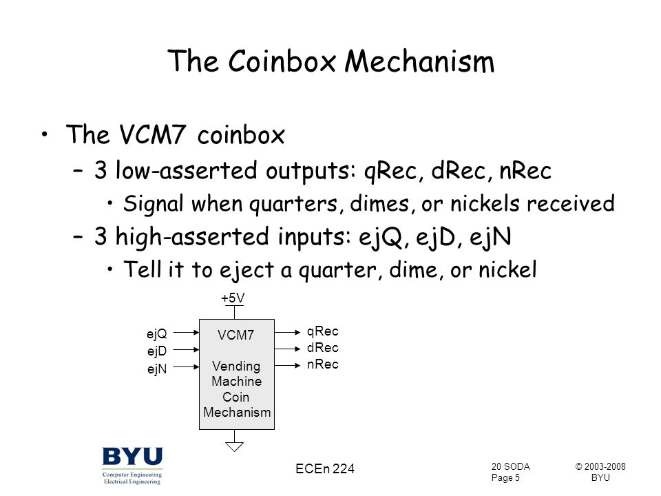© 2003-2008 BYU 20 SODA Page 5 ECEn 224 The Coinbox Mechanism The VCM7 coinbox –3 low-asserted outputs: qRec, dRec, nRec Signal when quarters, dimes, or nickels received –3 high-asserted inputs: ejQ, ejD, ejN Tell it to eject a quarter, dime, or nickel VCM7 Vending Machine Coin Mechanism qRec dRec nRec ejQ ejD ejN +5V