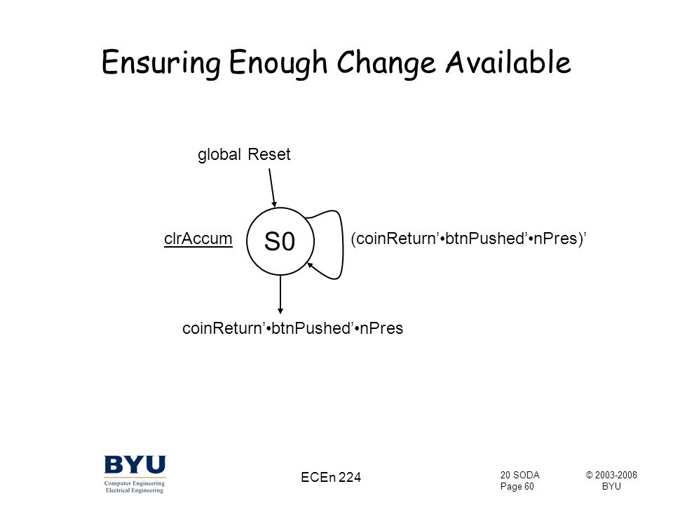© 2003-2008 BYU 20 SODA Page 60 ECEn 224 Ensuring Enough Change Available global Reset clrAccum(coinReturn'btnPushed'nPres)' S0 coinReturn'btnPushed'nPres