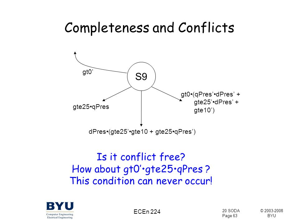 © 2003-2008 BYU 20 SODA Page 63 ECEn 224 Completeness and Conflicts S9 gt0' gte25qPres gt0(qPres'dPres' + gte25'dPres' + gte10') dPres(gte25'gte10 + gte25qPres') Is it conflict free.