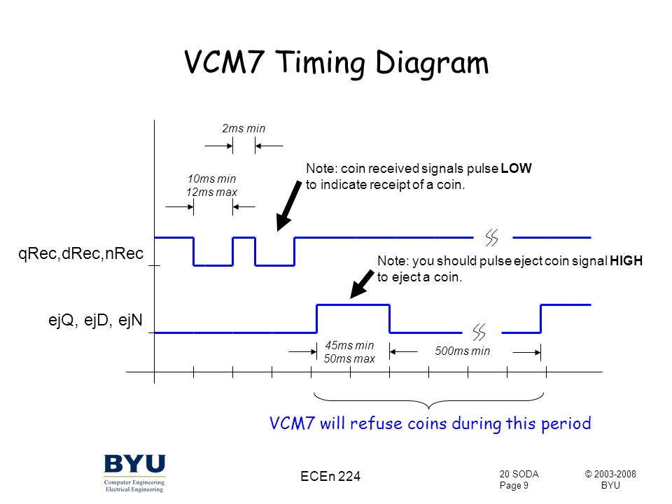 © 2003-2008 BYU 20 SODA Page 9 ECEn 224 VCM7 Timing Diagram qRec,dRec,nRec ejQ, ejD, ejN 10ms min 12ms max 45ms min 50ms max 2ms min 500ms min Note: coin received signals pulse LOW to indicate receipt of a coin.