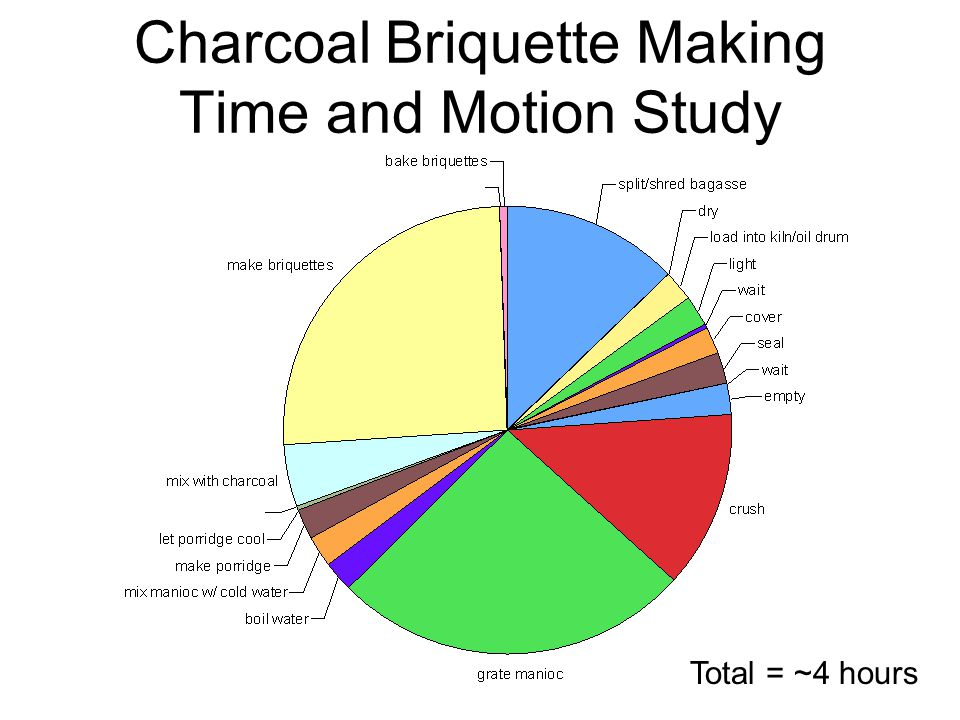Charcoal Briquette Making Time and Motion Study Total = ~4 hours