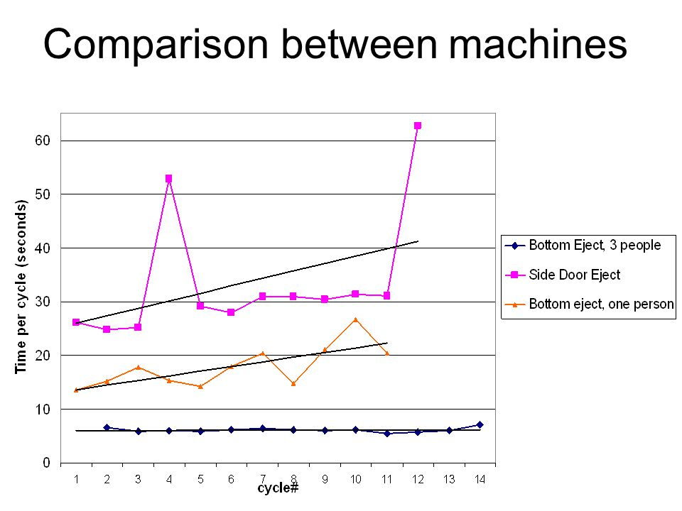 Comparison between machines