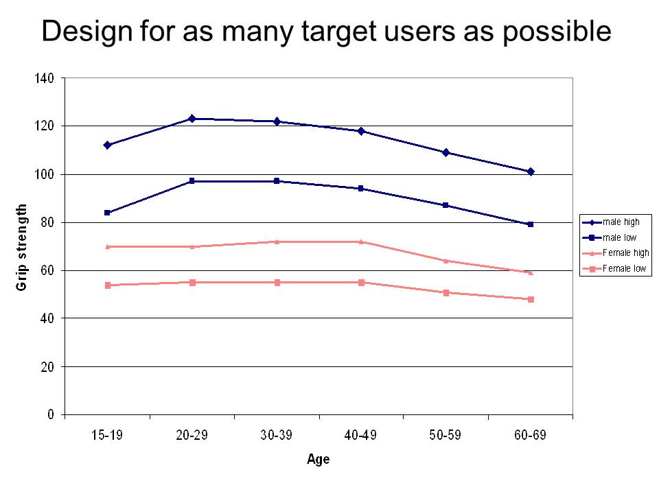 Design for as many target users as possible