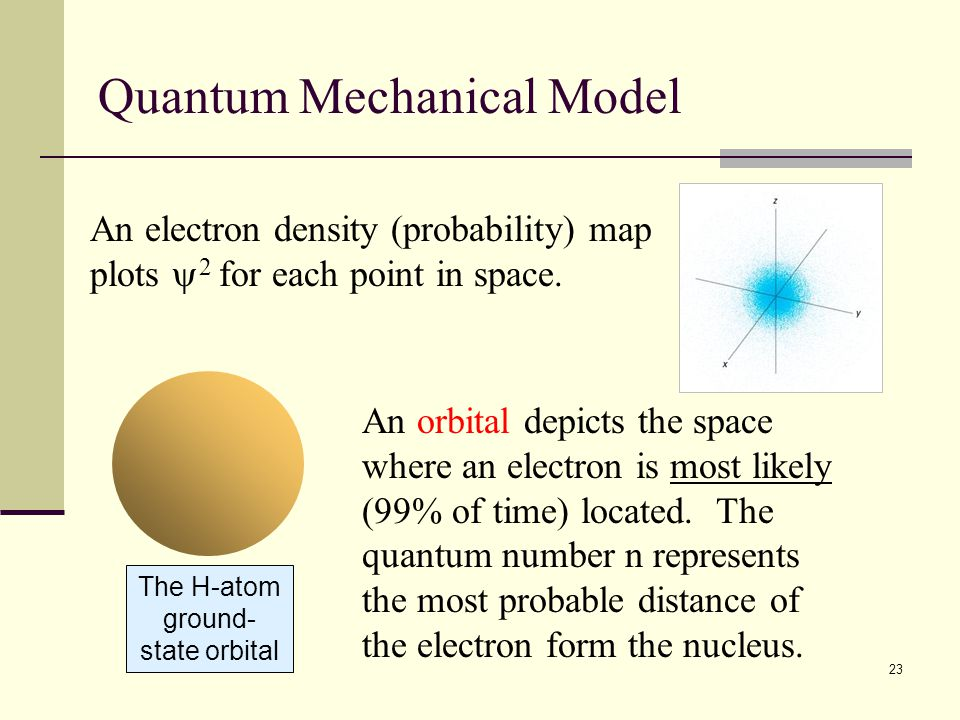 23 An electron density (probability) map plots  2 for each point in space. Quantum Mechanical Model The H-atom ground- state orbital An orbital depic