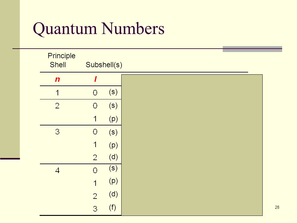 28 Quantum Numbers (s) (p) (s) (p) (d) (s) (p) (d) (f) Principle Shell Subshell(s)