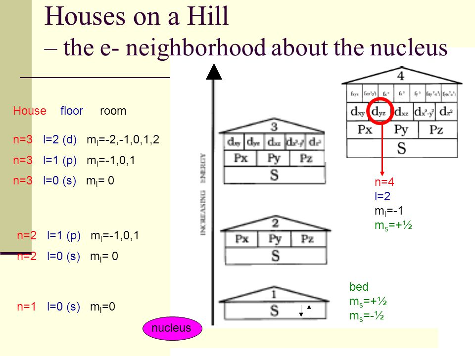38 Houses on a Hill – the e- neighborhood about the nucleus bed m s =+½ m s =-½ n=1 l=0 (s) m l =0 n=2 l=1 (p) m l =-1,0,1 n=2 l=0 (s) m l = 0 House f