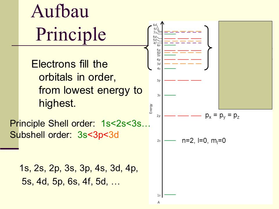 41 Aufbau Principle Electrons fill the orbitals in order, from lowest energy to highest. 1s, 2s, 2p, 3s, 3p, 4s, 3d, 4p, 5s, 4d, 5p, 6s, 4f, 5d, … n=2