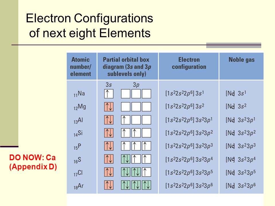50 e e e e e e e e Electron Configurations of next eight Elements DO NOW: Ca (Appendix D)