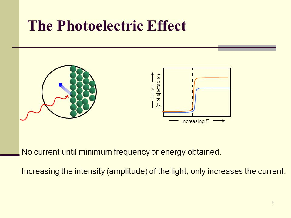9 The Photoelectric Effect current (# of ejected e - ) increasing E No current until minimum frequency or energy obtained. Increasing the intensity (a