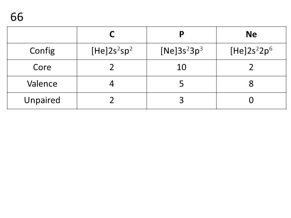 66 CPNe Config[He]2s 2 sp 2 [Ne]3s 2 3p 3 [He]2s 2 2p 6 Core2102 Valence458 Unpaired230