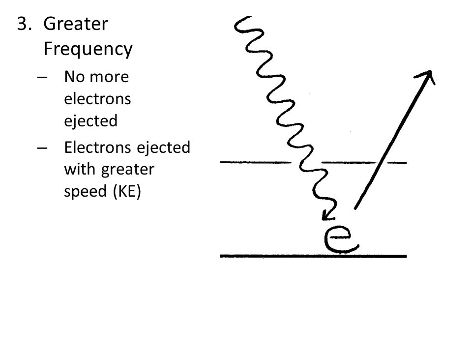 3.Greater Frequency – No more electrons ejected – Electrons ejected with greater speed (KE)