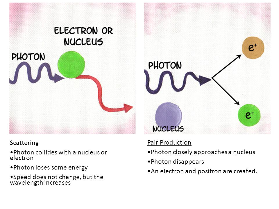 Scattering Photon collides with a nucleus or electron Photon loses some energy Speed does not change, but the wavelength increases Pair Production Photon closely approaches a nucleus Photon disappears An electron and positron are created.