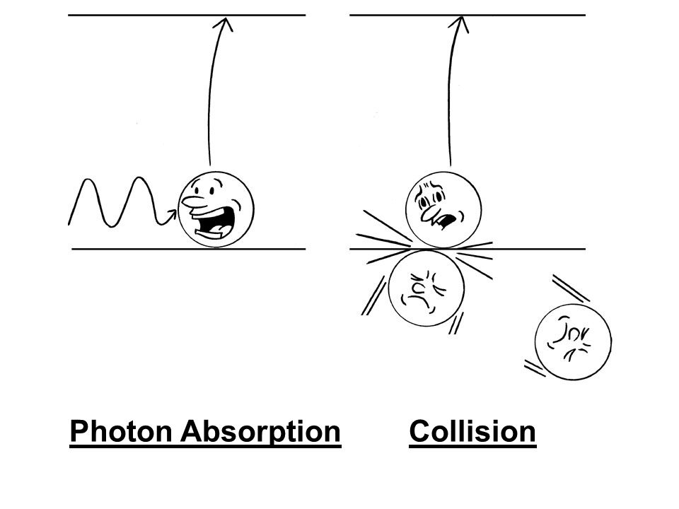 Photon AbsorptionCollision