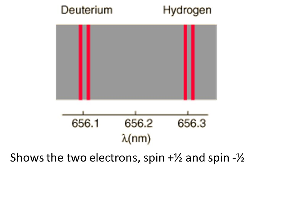 Shows the two electrons, spin +½ and spin -½