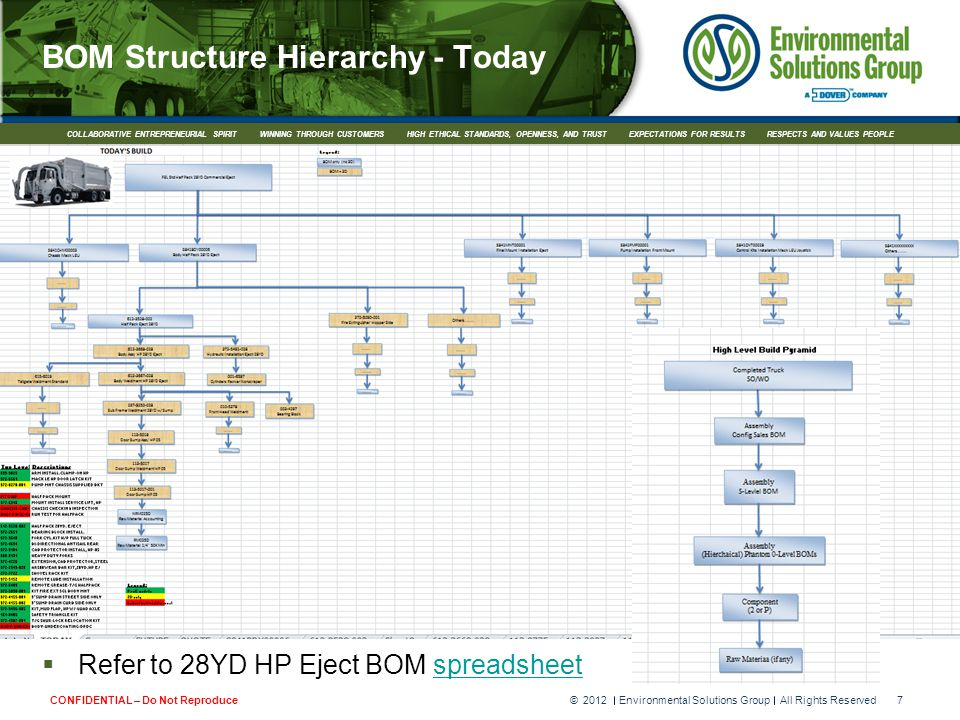 2012 Environmental Solutions Group All Rights Reserved©8CONFIDENTIAL – Do Not Reproduce COLLABORATIVE ENTREPRENEURIAL SPIRIT WINNING THROUGH CUSTOMERS HIGH ETHICAL STANDARDS, OPENNESS, AND TRUST EXPECTATIONS FOR RESULTS RESPECTS AND VALUES PEOPLE BOM Structure Hierarchy - Tomorrow  Refer to 28YD HP Eject BOM spreadsheetspreadsheet  Advantages versus Today's BOM Structure: –More flexible (add-on modular approach) –More accurate real cost –More streamlined work orders –More effective real time