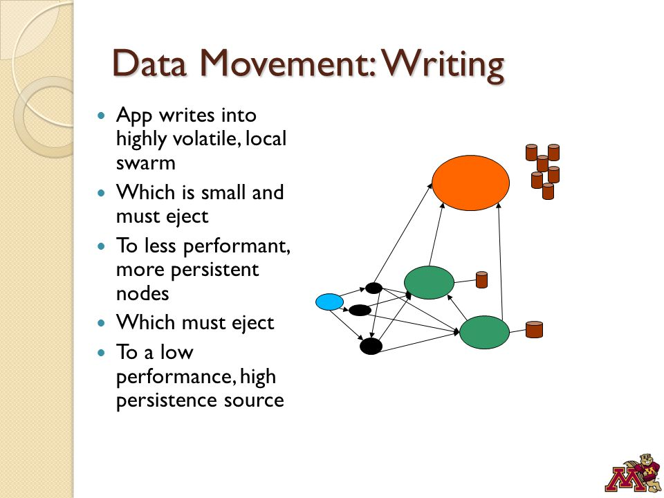 Data Movement: Writing App writes into highly volatile, local swarm Which is small and must eject To less performant, more persistent nodes Which must eject To a low performance, high persistence source