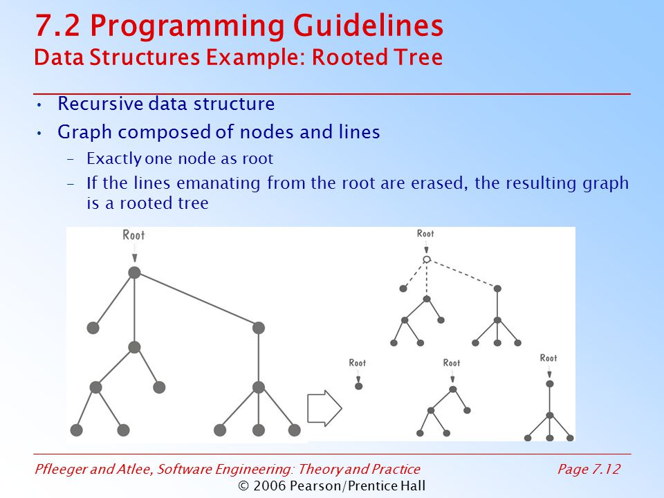 Pfleeger and Atlee, Software Engineering: Theory and PracticePage 7.12 © 2006 Pearson/Prentice Hall 7.2 Programming Guidelines Data Structures Example: Rooted Tree Recursive data structure Graph composed of nodes and lines –Exactly one node as root –If the lines emanating from the root are erased, the resulting graph is a rooted tree