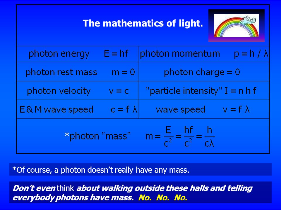 The mathematics of light. *Of course, a photon doesn't really have any mass.