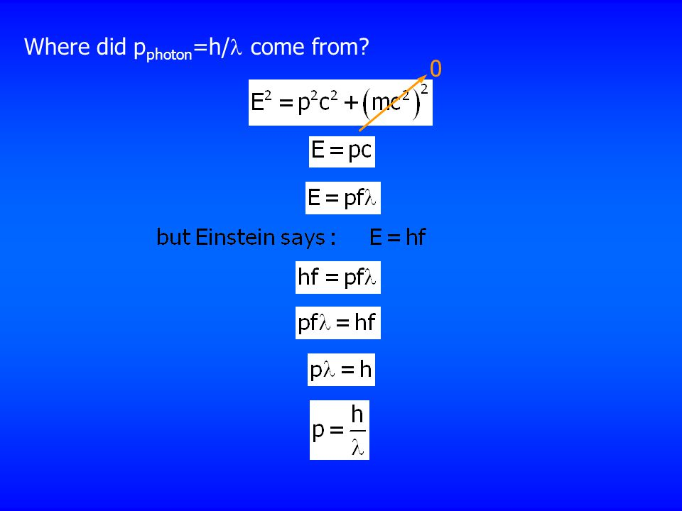 Where did p photon =h/ come from 0