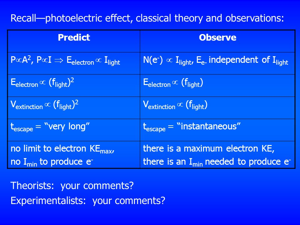Recall—photoelectric effect, classical theory and observations: PredictObserve P  A 2, P  I  E electron  I light N(e - )  I light, E e- independent of I light E electron  (f light ) 2 E electron  (f light ) V extinction  (f light ) 2 V extinction  (f light ) t escape = very long t escape = instantaneous no limit to electron KE max, no I min to produce e - there is a maximum electron KE, there is an I min needed to produce e - Theorists: your comments.
