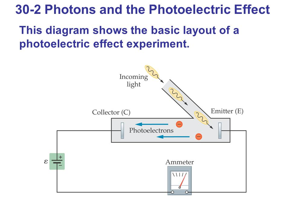 30-2 Photons and the Photoelectric Effect This diagram shows the basic layout of a photoelectric effect experiment.