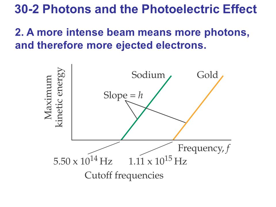 30-2 Photons and the Photoelectric Effect 2.