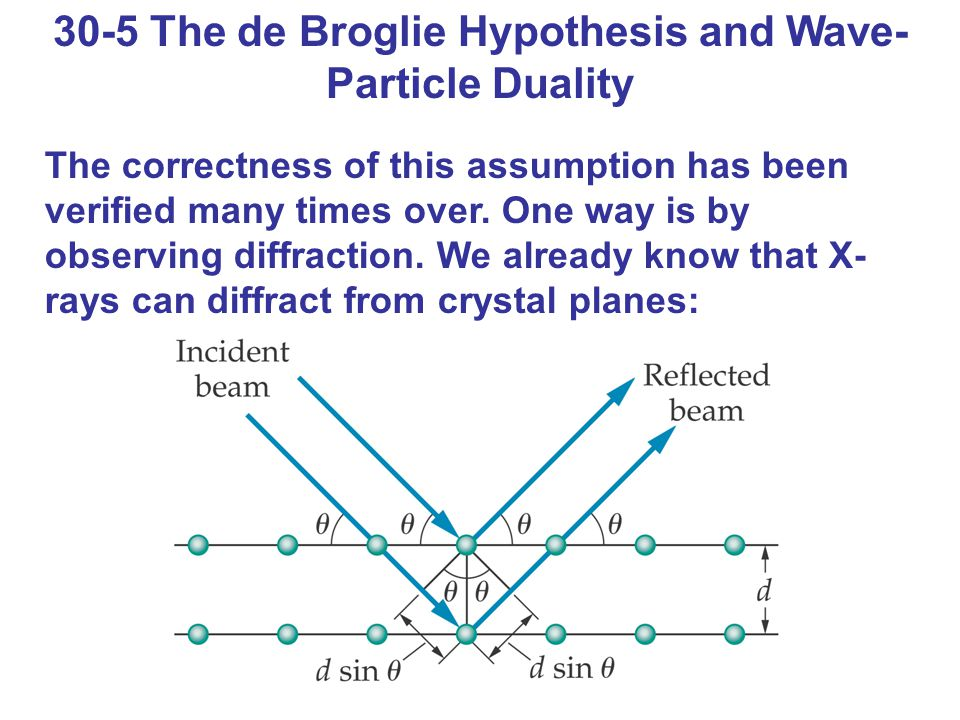 30-5 The de Broglie Hypothesis and Wave- Particle Duality The correctness of this assumption has been verified many times over.