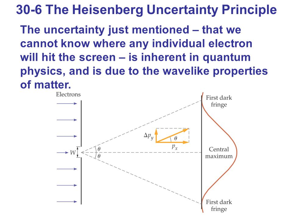30-6 The Heisenberg Uncertainty Principle The uncertainty just mentioned – that we cannot know where any individual electron will hit the screen – is inherent in quantum physics, and is due to the wavelike properties of matter.