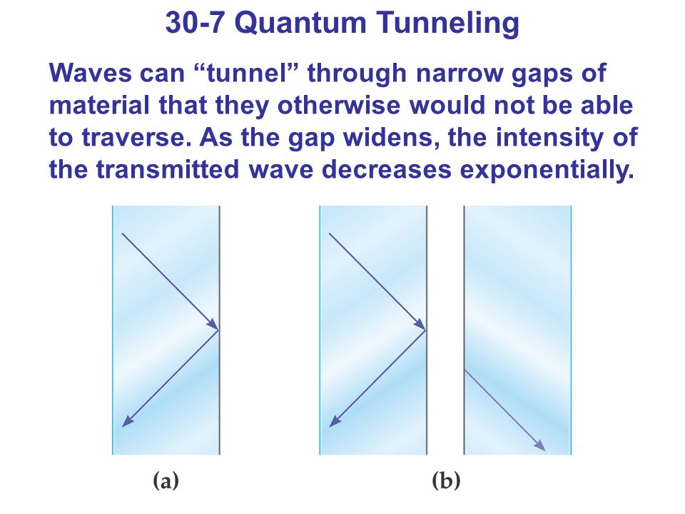 "30-7 Quantum Tunneling Waves can ""tunnel"" through narrow gaps of material that they otherwise would not be able to traverse. As the gap widens, the in"