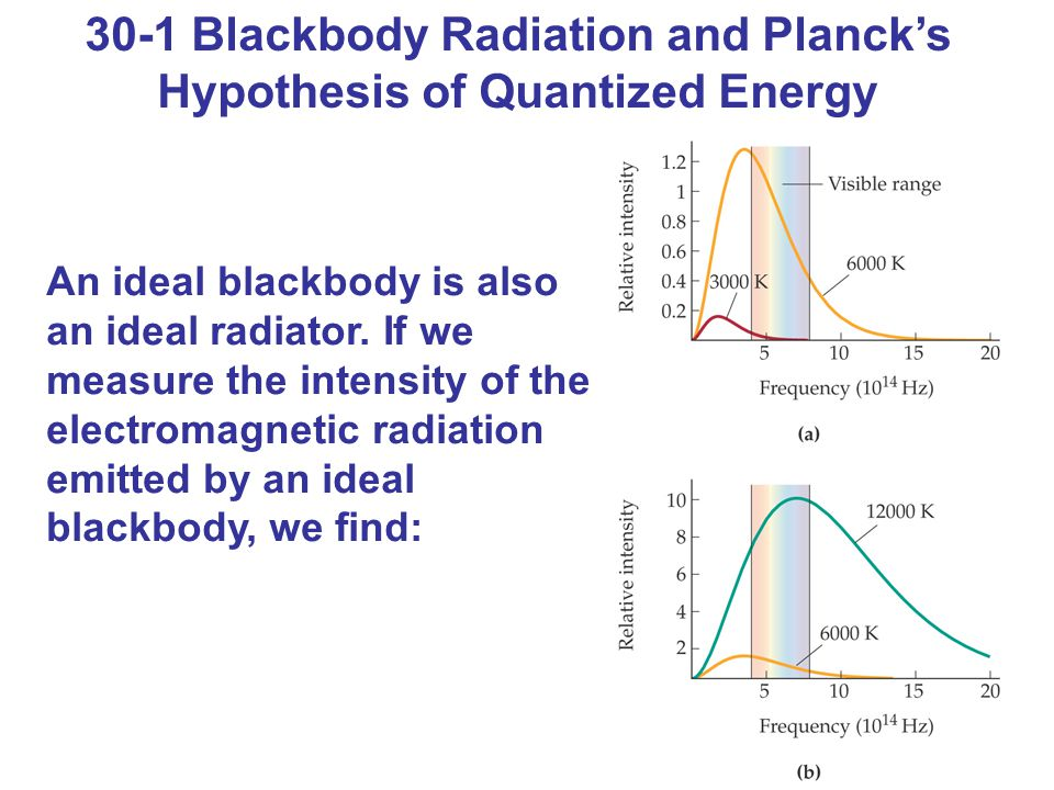 30-1 Blackbody Radiation and Planck's Hypothesis of Quantized Energy An ideal blackbody is also an ideal radiator. If we measure the intensity of the