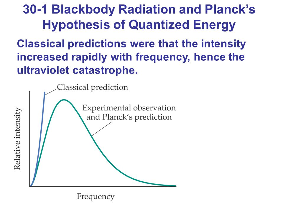 30-1 Blackbody Radiation and Planck's Hypothesis of Quantized Energy Classical predictions were that the intensity increased rapidly with frequency, hence the ultraviolet catastrophe.