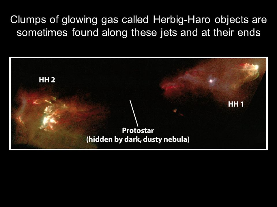 Clumps of glowing gas called Herbig-Haro objects are sometimes found along these jets and at their ends