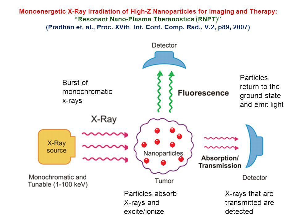 "Monoenergetic X-Ray Irradiation of High-Z Nanoparticles for Imaging and Therapy: ""Resonant Nano-Plasma Theranostics (RNPT)"" (Pradhan et. al., Proc. XV"