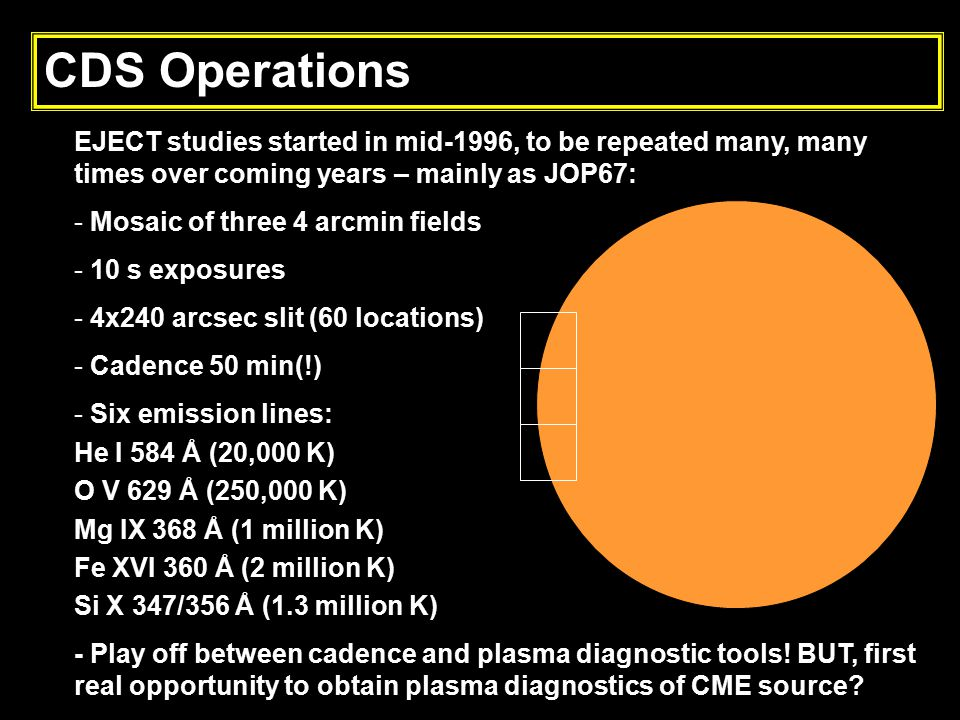 CDS Operations EJECT studies started in mid-1996, to be repeated many, many times over coming years – mainly as JOP67: - Mosaic of three 4 arcmin fields - 10 s exposures - 4x240 arcsec slit (60 locations) - Cadence 50 min(!) - Six emission lines: He I 584 Å (20,000 K) O V 629 Å (250,000 K) Mg IX 368 Å (1 million K) Fe XVI 360 Å (2 million K) Si X 347/356 Å (1.3 million K) - Play off between cadence and plasma diagnostic tools.