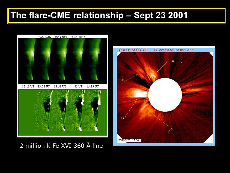 CME Onsets 12:13 UT 13:03 UT 13:53 UT 14:43 UT 15:33 UT The Events of September 23, 2001 2 million K Fe XVI 360 Å line The flare-CME relationship – Sept 23 2001
