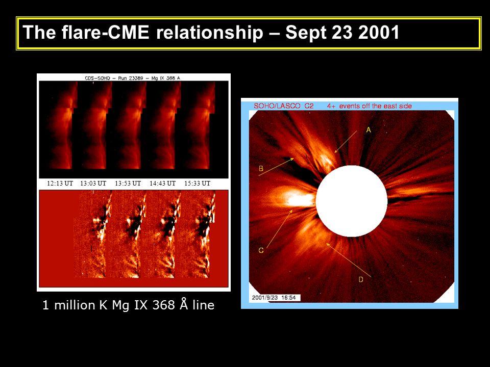 12:13 UT 13:03 UT 13:53 UT 14:43 UT 15:33 UT 1 million K Mg IX 368 Å line The flare-CME relationship – Sept 23 2001