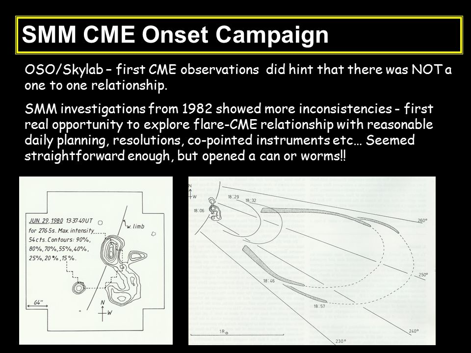 OSO/Skylab – first CME observations did hint that there was NOT a one to one relationship. SMM investigations from 1982 showed more inconsistencies -