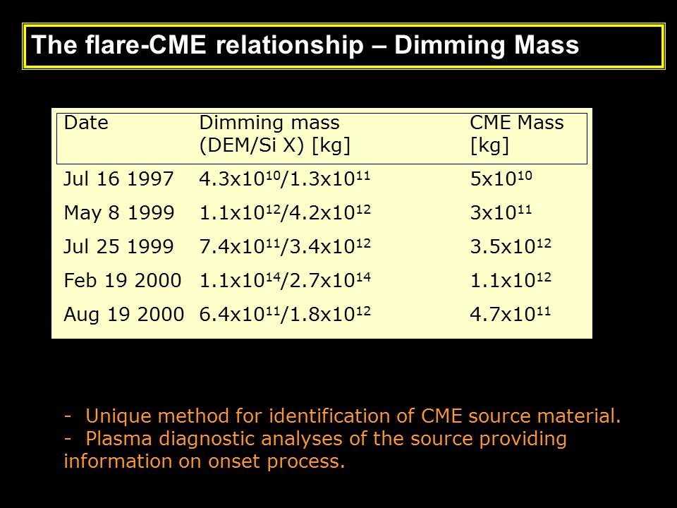 CME Onsets DateDimming massCME Mass (DEM/Si X) [kg][kg] Jul 16 19974.3x10 10 /1.3x10 11 5x10 10 May 8 19991.1x10 12 /4.2x10 12 3x10 11 Jul 25 19997.4x