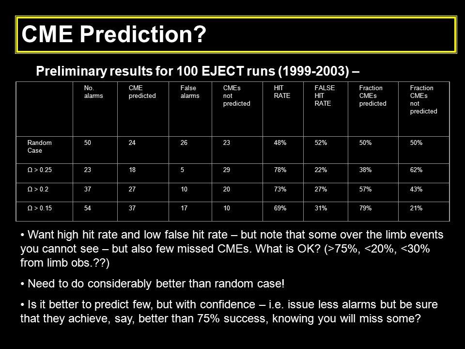 CME Prediction? Preliminary results for 100 EJECT runs (1999-2003) – No. alarms CME predicted False alarms CMEs not predicted HIT RATE FALSE HIT RATE