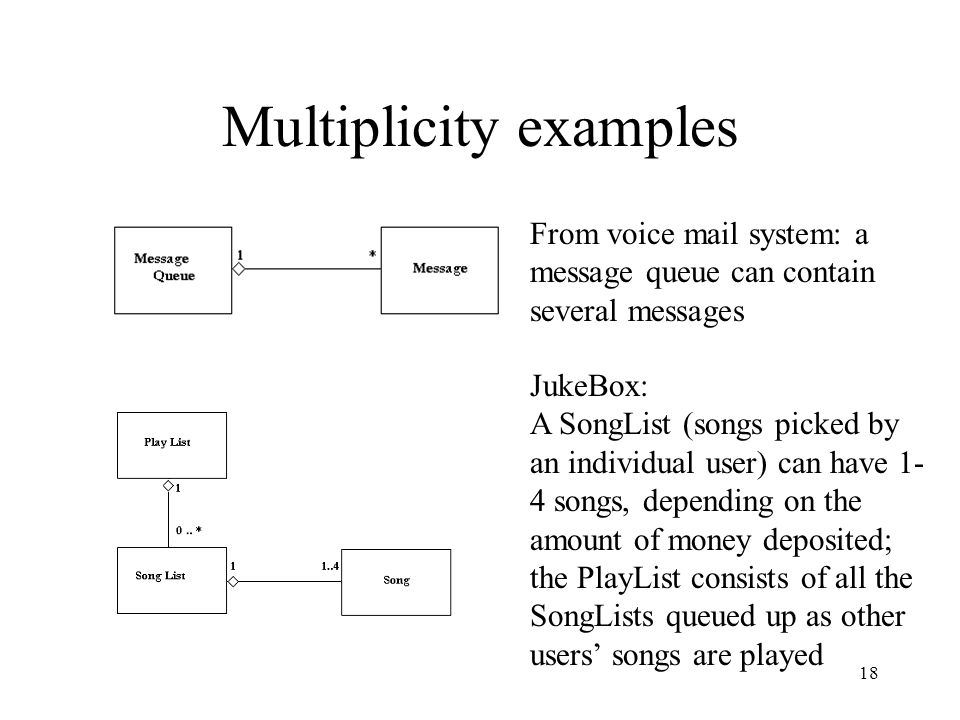 18 Multiplicity examples From voice mail system: a message queue can contain several messages JukeBox: A SongList (songs picked by an individual user) can have 1- 4 songs, depending on the amount of money deposited; the PlayList consists of all the SongLists queued up as other users' songs are played