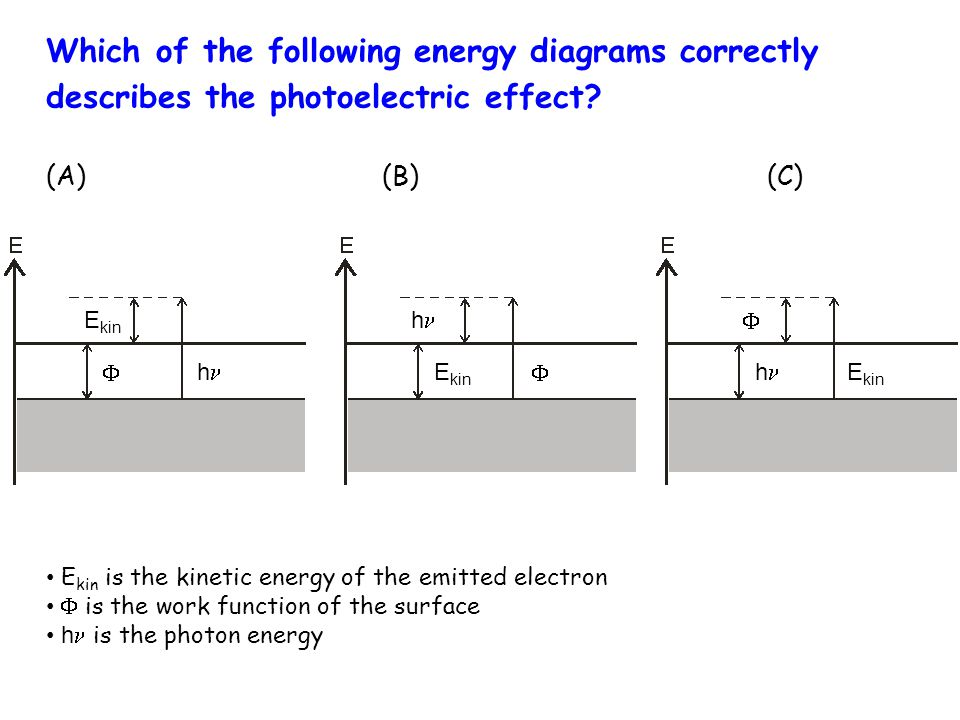 Which of the following energy diagrams correctly describes the photoelectric effect? (A) (B) (C)  E kin   h h h E kin is the kinetic energy of the