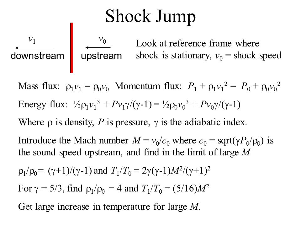 Shock Jump upstreamdownstream v1v1 v0v0 Look at reference frame where shock is stationary, v 0 = shock speed Mass flux:  1 v 1 =  0 v 0 Momentum flux: P 1 +  1 v 1 2 = P 0 +  0 v 0 2 Energy flux: ½  1 v 1 3 + Pv 1  /(  -1) = ½  0 v 0 3 + Pv 0  /(  -1) Where  is density, P is pressure,  is the adiabatic index.