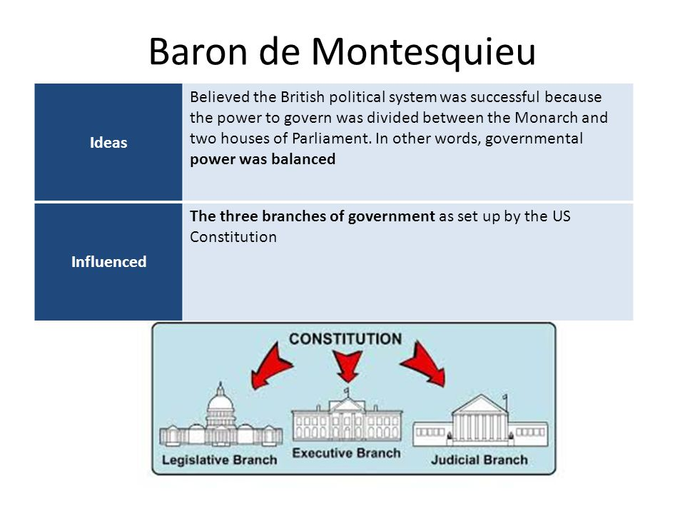 Baron de Montesquieu Ideas Believed the British political system was successful because the power to govern was divided between the Monarch and two ho