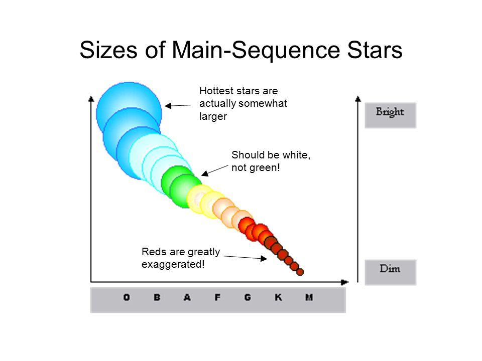 Main Sequence Lifetimes (predicted) Mass (suns) Surface temp (K) Luminosity (suns) Lifetime (years) 2535,00080,0003 million 1530,00010,00015 million 311,00060500 million 1.57,00053 billion 1.06,000110 billion 0.755,0000.515 billion 0.504,0000.03200 billion