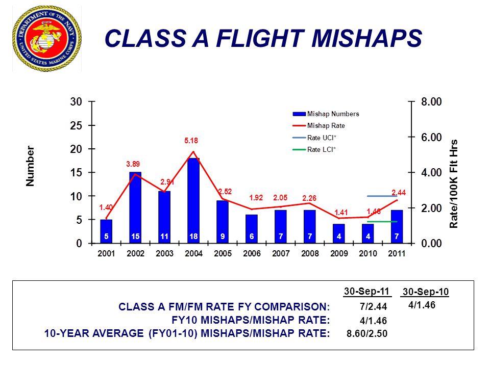 CLASS A FLIGHT MISHAPS Number Rate/100K Flt Hrs CLASS A FM/FM RATE FY COMPARISON: FY10 MISHAPS/MISHAP RATE: 10-YEAR AVERAGE (FY01-10) MISHAPS/MISHAP RATE: 30-Sep-10 7/2.44 4/1.46 8.60/2.50 4/1.46 30-Sep-11