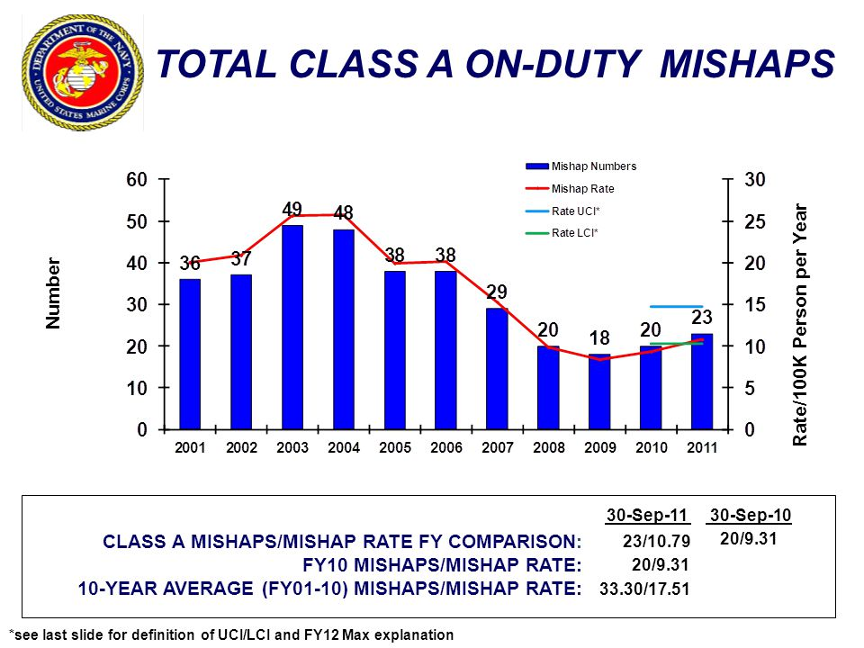 TOTAL CLASS A ON-DUTY MISHAPS Number Rate/100K Person per Year CLASS A MISHAPS/MISHAP RATE FY COMPARISON: FY10 MISHAPS/MISHAP RATE: 10-YEAR AVERAGE (FY01-10) MISHAPS/MISHAP RATE: 30-Sep-1130-Sep-10 23/10.79 20/9.31 33.30/17.51 20/9.31 *see last slide for definition of UCI/LCI and FY12 Max explanation