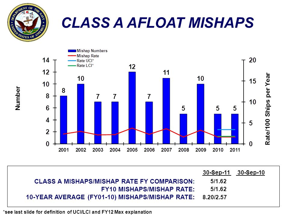 CLASS A AFLOAT MISHAPS Number Rate/100 Ships per Year CLASS A MISHAPS/MISHAP RATE FY COMPARISON: FY10 MISHAPS/MISHAP RATE: 10-YEAR AVERAGE (FY01-10) MISHAPS/MISHAP RATE: 30-Sep-1130-Sep-10 5/1.62 8.20/2.57 *see last slide for definition of UCI/LCI and FY12 Max explanation