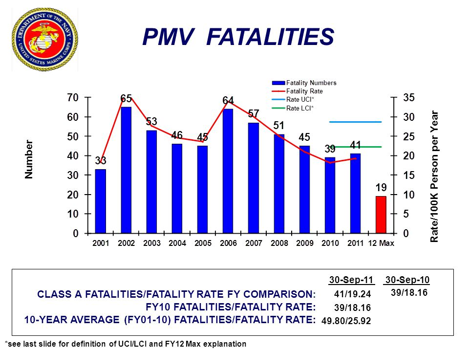 PMV FATALITIES Number Rate/100K Person per Year CLASS A FATALITIES/FATALITY RATE FY COMPARISON: FY10 FATALITIES/FATALITY RATE: 10-YEAR AVERAGE (FY01-10) FATALITIES/FATALITY RATE: 30-Sep-1130-Sep-10 41/19.24 39/18.16 49.80/25.92 39/18.16 *see last slide for definition of UCI/LCI and FY12 Max explanation