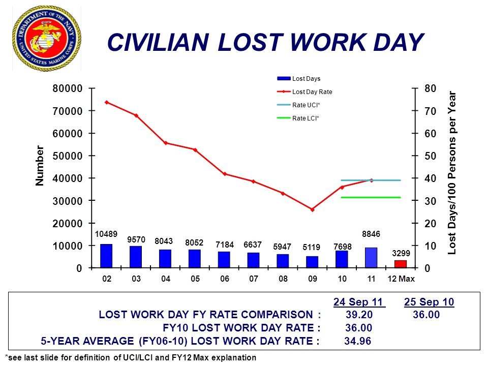 24 Sep 11 25 Sep 10 LOST WORK DAY FY RATE COMPARISON : 39.20 36.00 FY10 LOST WORK DAY RATE : 36.00 5-YEAR AVERAGE (FY06-10) LOST WORK DAY RATE : 34.96 CIVILIAN LOST WORK DAY Number Lost Days/100 Persons per Year